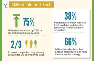 Millennials-and-tech