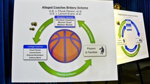 Bribery by NCAA Schools a Black Eye for Academe - Higher Ed Ethics Watch