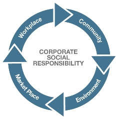 importance of being socially responsible in