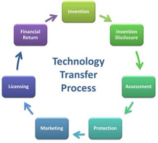 Tech transfer