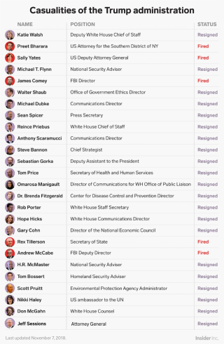 Govt resignations
