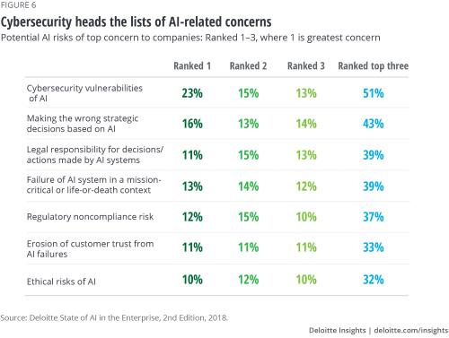 Ethics & AI Deloitte chart