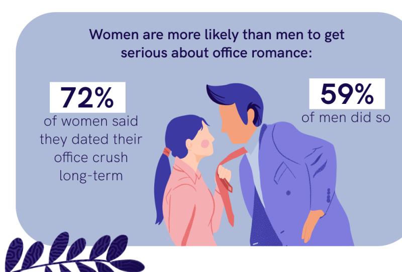 Men and women dating